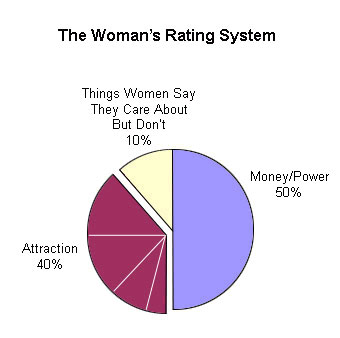 Woman's Rating Graph