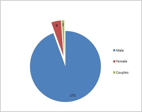 male_bibliobloggers