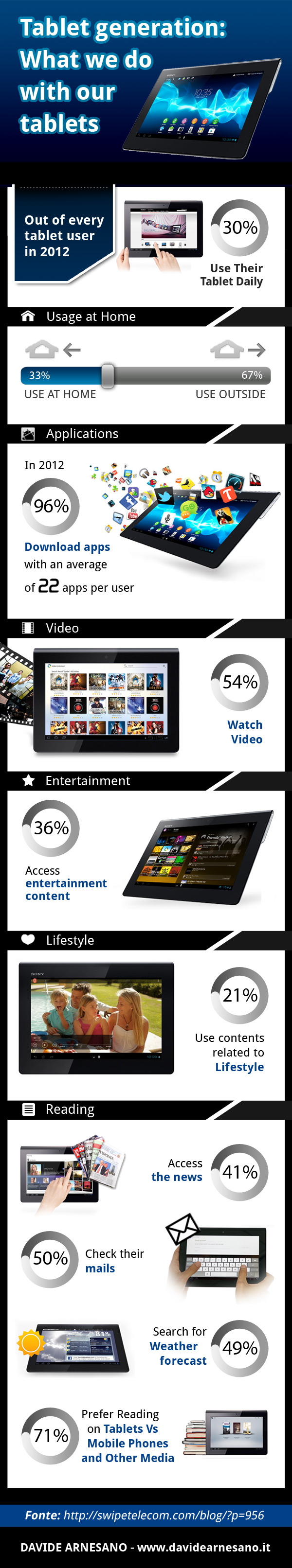 Tablet Sony - Infographic