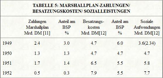marshall Tabelle 5 Der Marshallplan Schwindel und die Zukunft Europas