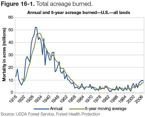 Figure 16-1: Graph of total acreage burned