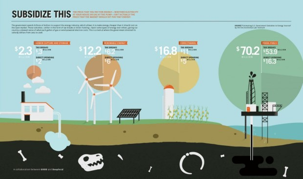 US Energy Subsidies Infographic by GOOD Magazine & Deeplocal