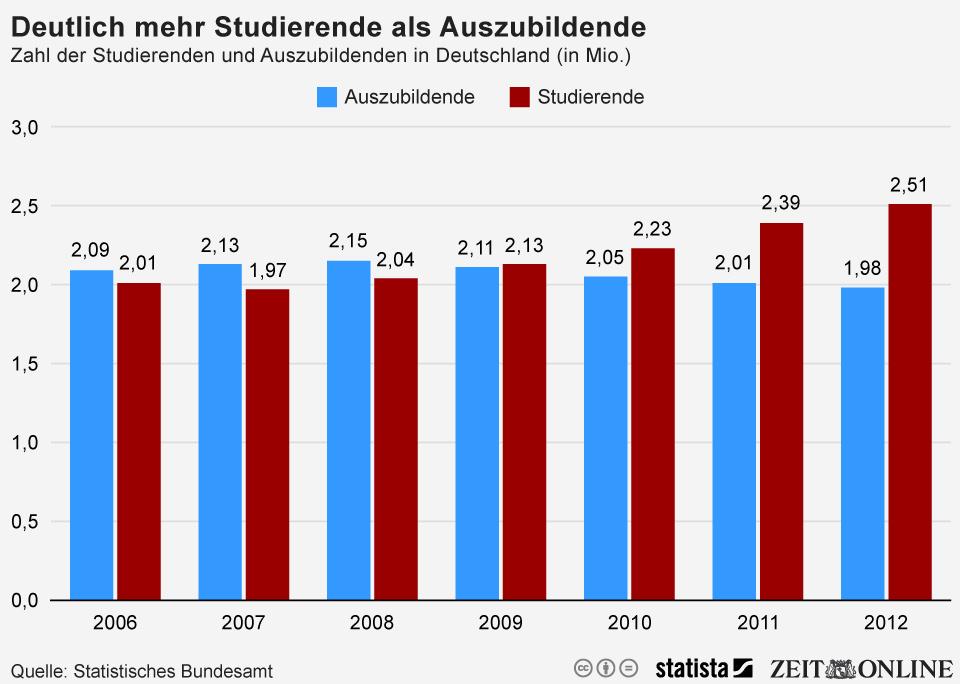 Infografik: Deutlich mehr Studierende als Auszubildene   Statista