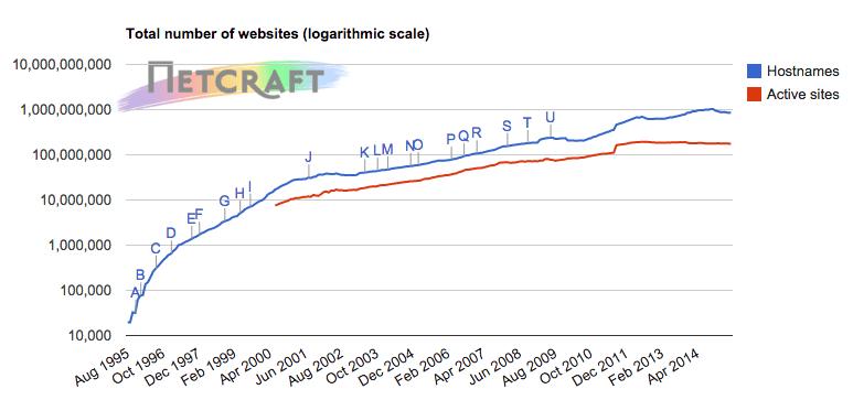 Websites - May 2015