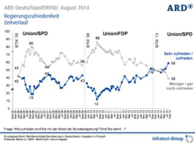 ARD-DeutschlandTREND_August_2014_08 Zufriedenheitsumfrage Propaganda Betrug Manipulation