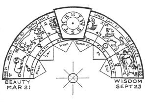 The Masonic Royal Arch symbol, with equinoxes drawn in.