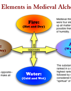 Chart of elements also literary terms and definitions  rh web