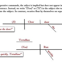 Diagramming Sentences Diagram 24 Volt Battery System Imperative Commands And Vocatives