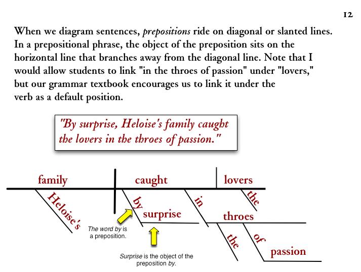 diagramming sentences diagram craftsman 1 2 hp garage door opener wiring prepositions