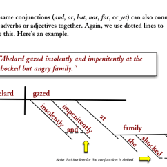 Diagramming Sentences With Conjunctions 1999 Mitsubishi Mirage Radio Wiring Diagram Linking Compound Adverbs And Adjectives