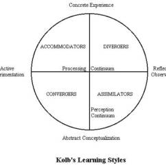 Diagram Of Learning Cycle 2007 Honda Odyssey Belt Concrete Reflective Abstract Active David Kolb S Styles