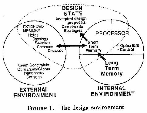 A Model of the Mechanical Design Process