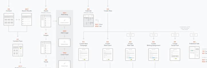 感動的なサイトマップとユーザーフローマップのコレクション