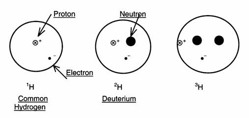 Oxygen: Number Of Protons In Oxygen