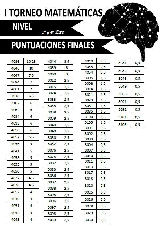 Puntuaciones finales - Nivel 2 - I Torneo Matemáticas IES San Antonio