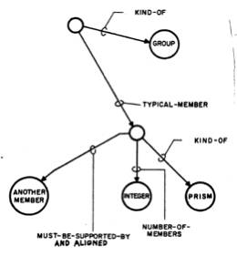 Minsky-Papert 1971 Progress Report