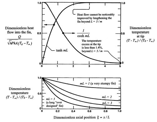18.2 Heat Transfer From a Fin