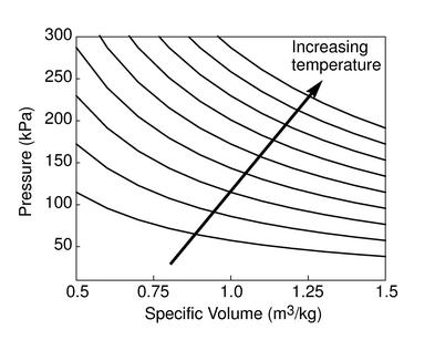1.2 Definitions and Fundamental Ideas of Thermodynamics