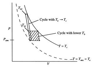 3.7 Brayton Cycle