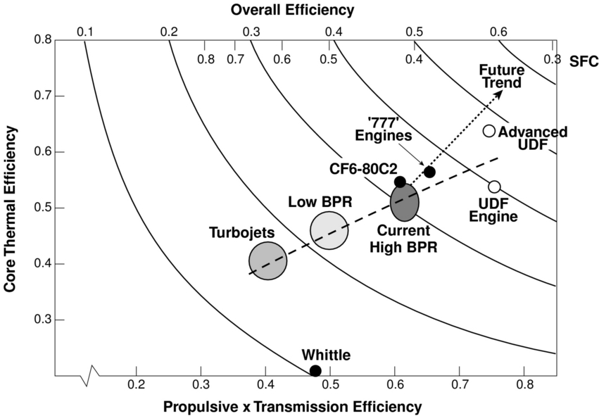 11.5 Trends in thermal and propulsive efficiency