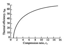3.5 The Internal combustion engine (Otto Cycle)