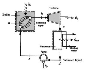 8.5 Rankine Power Cycles