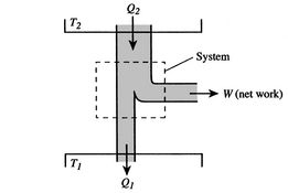 3.3 The Carnot Cycle