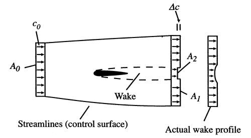 small resolution of image fig3airfoilwithwake