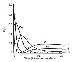 7.5 Numerical Example: the Equilibrium Distribution