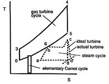 8.7 Combined Cycles for Power Production