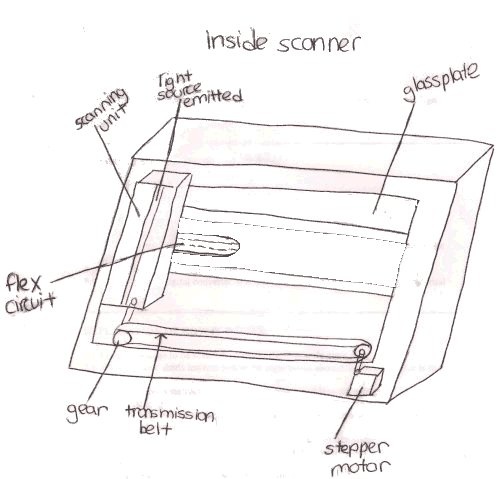 2.972 How a Scanner Works