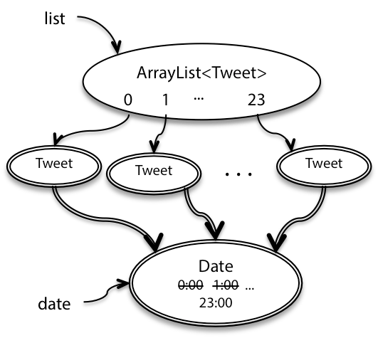 Reading 8: Abstract Data Types