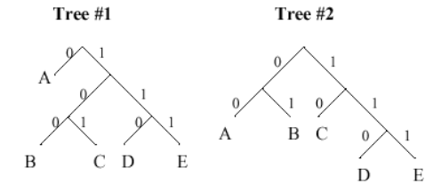 Problem . Consider the following two Huffman decoding