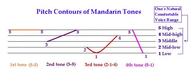 Image result for Mandarin Chinese tone