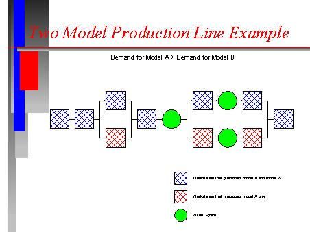 Two Model Production Line Example