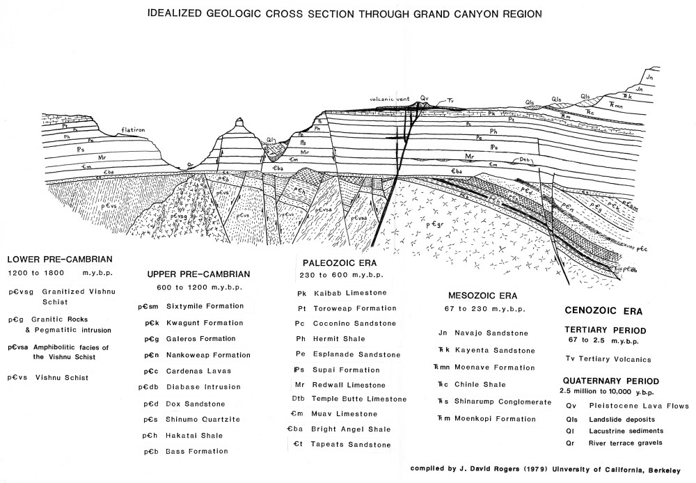 Buy research papers online cheap the grand canyon: geology