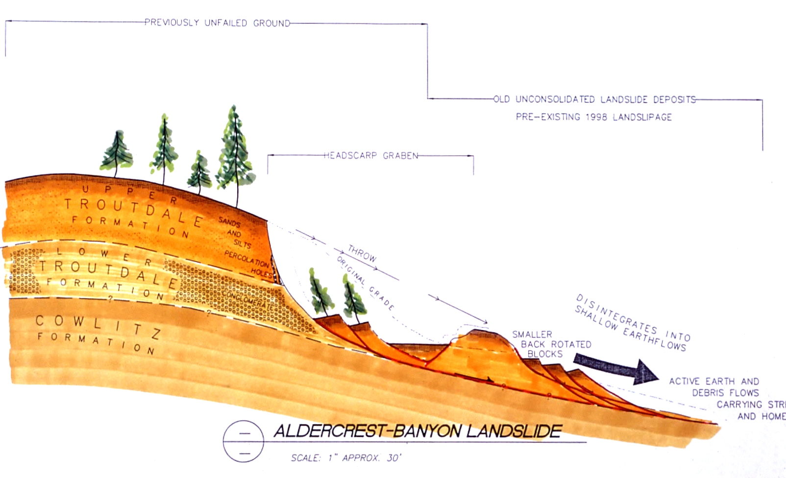 Geologic formations associated with the Aldercrest Banyon Landslide, image from Dr. J David Rogers