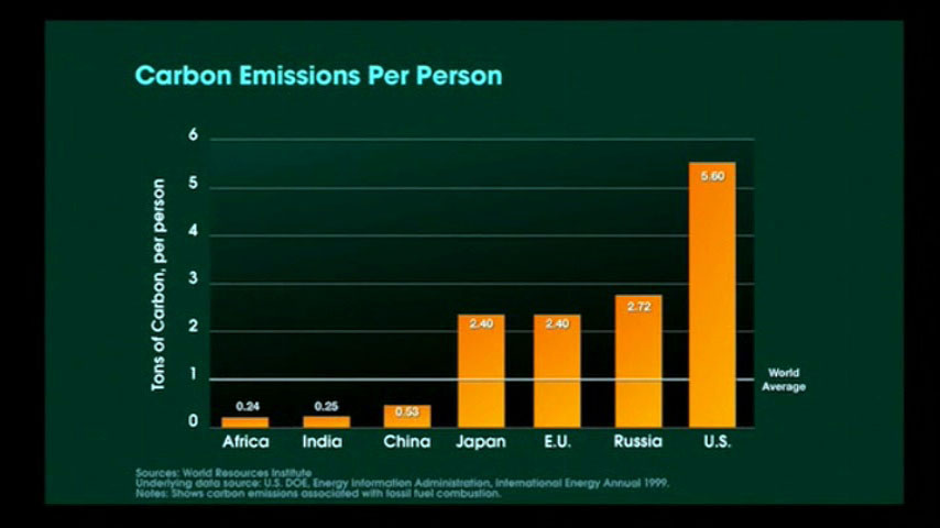 Charts And Figures From Quot An Inconvenient Truth Quot