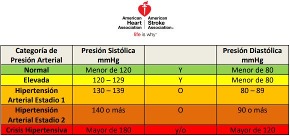 Guías de práctica clínica de la sociedad española de cardiología en hipertensión arterial