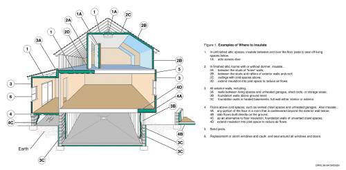 small resolution of where to insulate