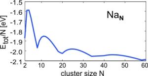 Theoretical cluster physics and nanophotonics » Bachelor