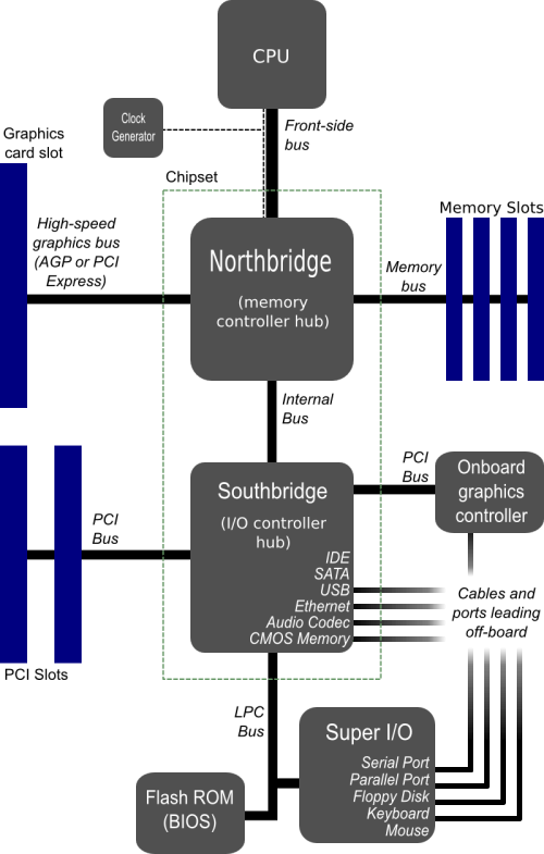 small resolution of wikipedia motherboard block diagram