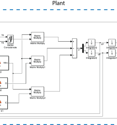 closed loop system simulink block diagram we implemented a pid  [ 1954 x 916 Pixel ]