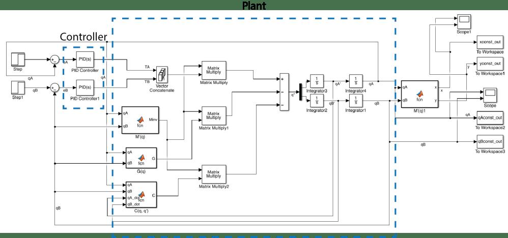 medium resolution of closed loop system simulink block diagram we implemented a pid