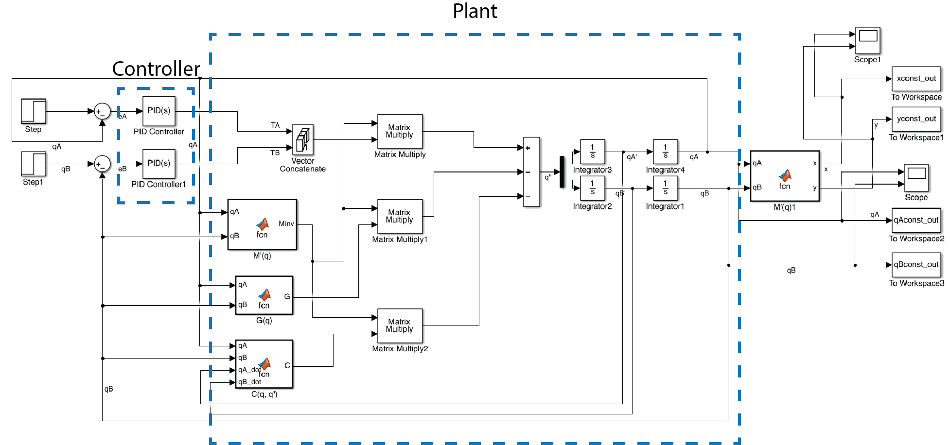 hight resolution of closed loop system simulink block diagram we implemented a pid