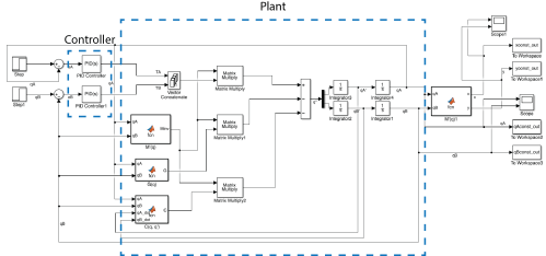 small resolution of closed loop system simulink block diagram we implemented a pid