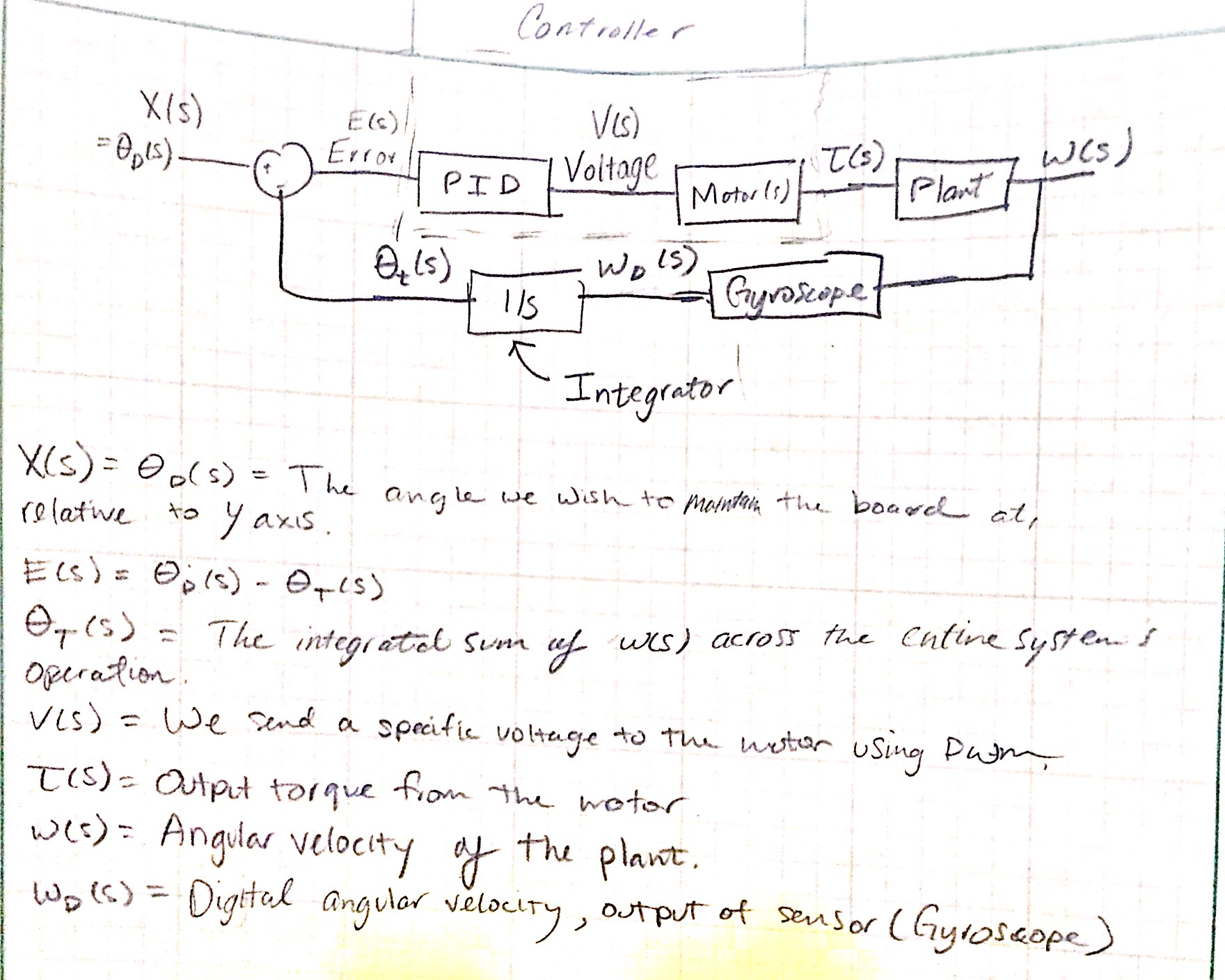 hight resolution of block diagram controller design we ll be using a standard pid controller to control the segway it ll be of the form kp kd s ki s in order to accurately