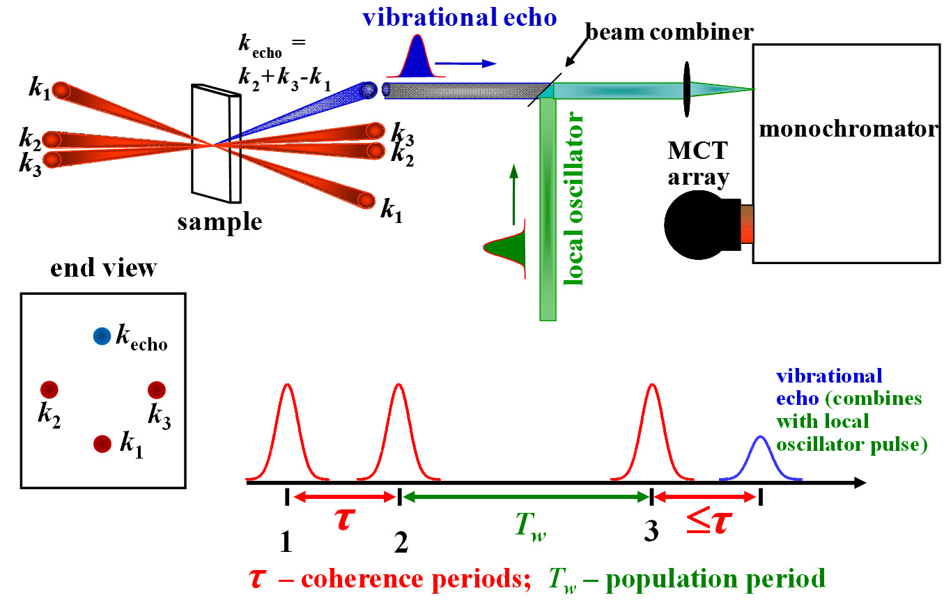 ftir spectrometer diagram scart wiring fayer lab 2d ir spectroscopy in boxcars geometry