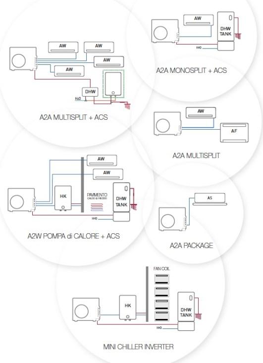 Airnet Multisplit | esempi applicativi