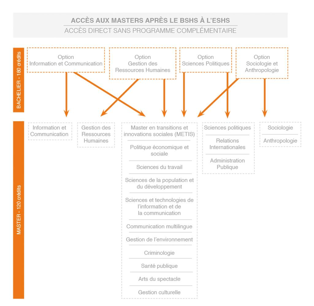 hight resolution of  unique and original is undoubtedly the direct access it provides to the many master programmes the diagram below shows the access routes on offer